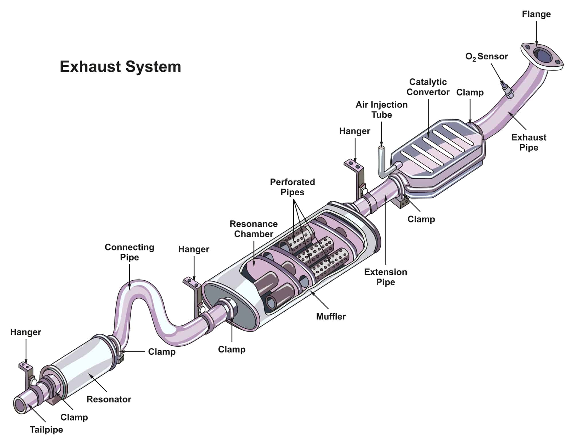 catalytic converter on exhaust system