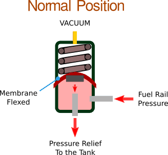 fuel pressure regulator normal position
