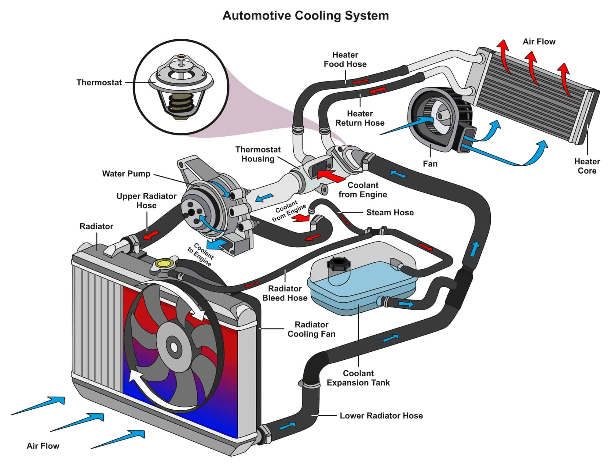 car engine cooling system